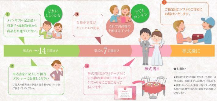 宅配引出物【楽々イズム】5